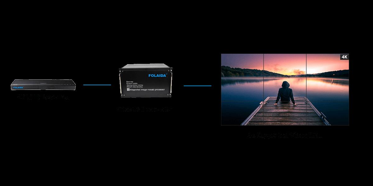 4k video wall processor
