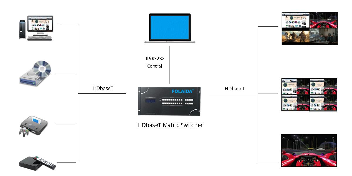HDBaseT Matrix Switcher 2