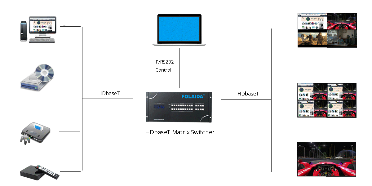 HDBaseT Matrix Switcher 2