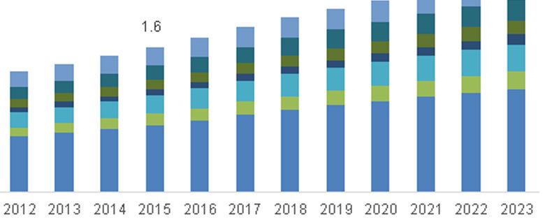Digital Signage Industry Trends 1
