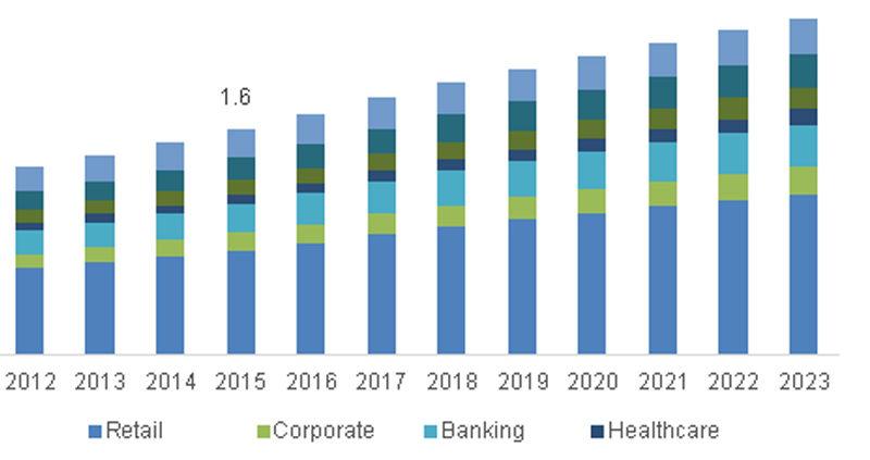 Digital Signage Industry Trends 10
