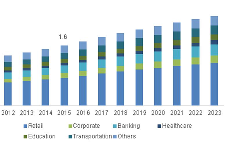 5 Future Digital Signage Trends Of 2018 4