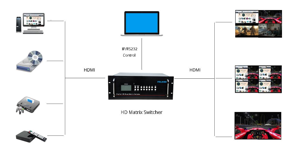 HD Matrix Switcher 5